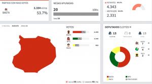 risulatati elezioni BVC 2016 CV