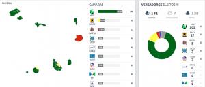 risultati elezioni 2016 CV
